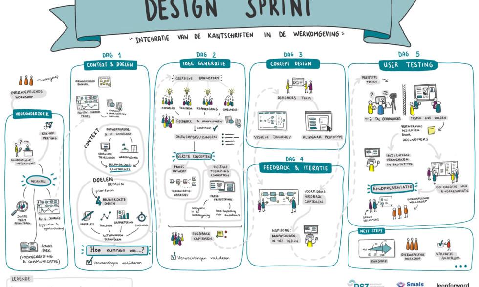 RSZ Design Sprint